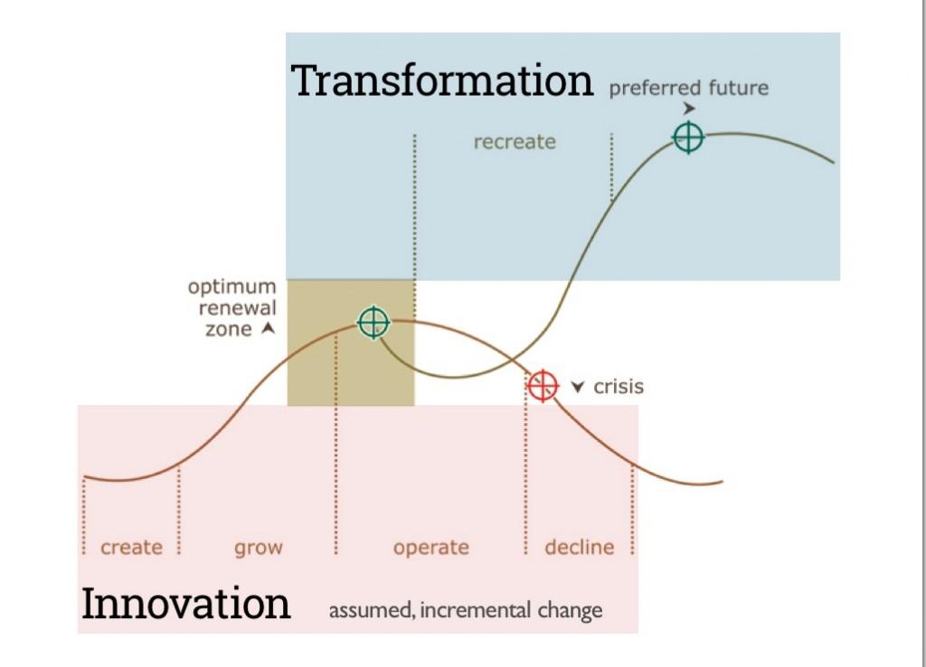 3-Transform